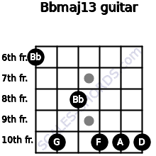 Bbmaj13 for guitar on frets 6, 10, 8, 10, 10, 10