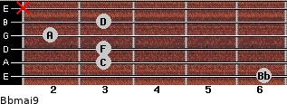 Bbmaj9 for guitar on frets 6, 3, 3, 2, 3, x