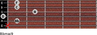 Bbmaj9 for guitar on frets x, 1, 0, 2, 1, 1