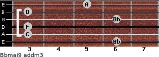 Bbmaj9 add(m3) guitar chord