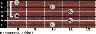 Bbmaj9#5/D add(m7) guitar chord