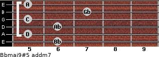 Bbmaj9#5 add(m7) guitar chord