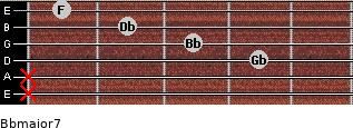 Bbmajor7 for guitar on frets x, x, 4, 3, 2, 1