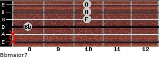 Bbmajor7 for guitar on frets x, x, 8, 10, 10, 10