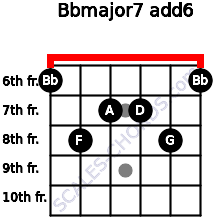 Bbmajor7(add6) for guitar on frets 6, 8, 7, 7, 8, 6