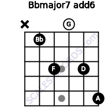 Bbmajor7(add6) for guitar on frets x, 1, 3, 0, 3, 5