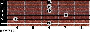 Bbmin(+7) for guitar on frets 6, 4, 7, 6, 6, 6