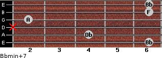 Bbmin(+7) for guitar on frets 6, 4, x, 2, 6, 6