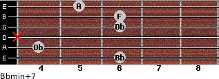 Bbmin(+7) for guitar on frets 6, 4, x, 6, 6, 5