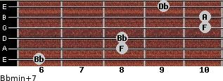Bbmin(+7) for guitar on frets 6, 8, 8, 10, 10, 9