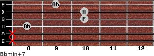 Bbmin(+7) for guitar on frets x, x, 8, 10, 10, 9