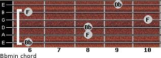 Bbmin for guitar on frets 6, 8, 8, 10, 6, 9