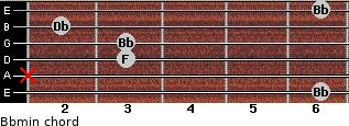 Bbmin for guitar on frets 6, x, 3, 3, 2, 6