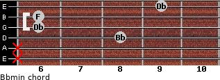 Bbmin for guitar on frets x, x, 8, 6, 6, 9
