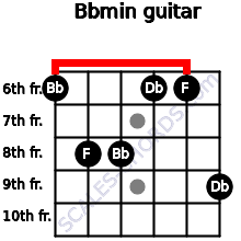 Bbmin for guitar on frets 6, 8, 8, 6, 6, 9