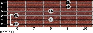 Bbmin11 for guitar on frets 6, 8, 6, 8, 9, 9