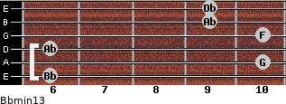 Bbmin13 for guitar on frets 6, 10, 6, 10, 9, 9