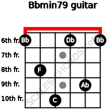 Bbmin7/9 for guitar on frets 6, 8, 10, 6, 9, 6