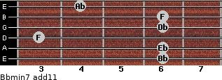 Bbmin7(add11) for guitar on frets 6, 6, 3, 6, 6, 4
