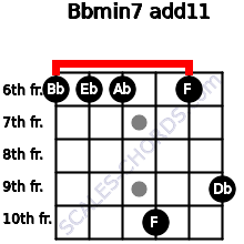 Bbmin7(add11) for guitar on frets 6, 6, 6, 10, 6, 9