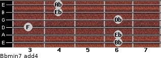Bbmin7(add4) for guitar on frets 6, 6, 3, 6, 4, 4