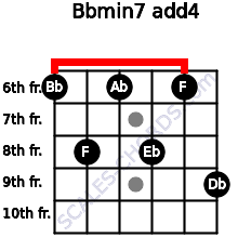 Bbmin7(add4) for guitar on frets 6, 8, 6, 8, 6, 9