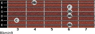 Bbmin9 for guitar on frets 6, 3, 6, 6, 6, 4