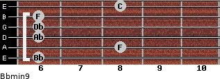 Bbmin9 for guitar on frets 6, 8, 6, 6, 6, 8