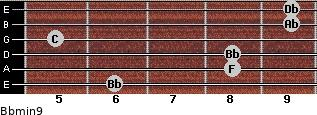 Bbmin9 for guitar on frets 6, 8, 8, 5, 9, 9