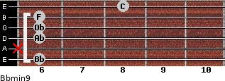 Bbmin9 for guitar on frets 6, x, 6, 6, 6, 8