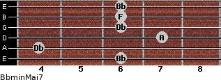 Bbmin(Maj7) for guitar on frets 6, 4, 7, 6, 6, 6
