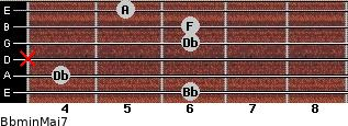 Bbmin(Maj7) for guitar on frets 6, 4, x, 6, 6, 5