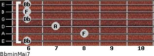 Bbmin(Maj7) for guitar on frets 6, 8, 7, 6, 6, 6