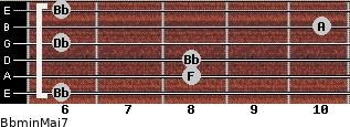 Bbmin(Maj7) for guitar on frets 6, 8, 8, 6, 10, 6