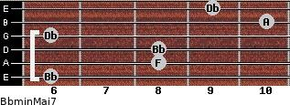 Bbmin(Maj7) for guitar on frets 6, 8, 8, 6, 10, 9