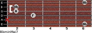 Bbmin(Maj7) for guitar on frets 6, x, 3, 2, 2, 6