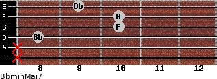 Bbmin(Maj7) for guitar on frets x, x, 8, 10, 10, 9