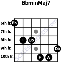 Bbmin(Maj7) for guitar on frets 6, 8, 8, 10, 10, 9