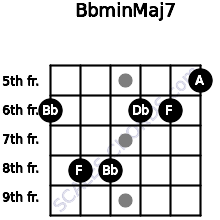 Bbmin(Maj7) for guitar on frets 6, 8, 8, 6, 6, 5