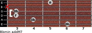 Bbmin(addM7) for guitar on frets 6, 4, 3, 3, x, 5