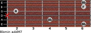 Bbmin(addM7) for guitar on frets 6, 4, x, 2, 6, 6