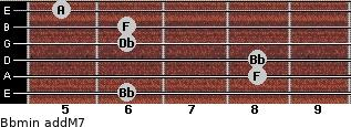 Bbmin(addM7) for guitar on frets 6, 8, 8, 6, 6, 5