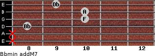 Bbmin(addM7) for guitar on frets x, x, 8, 10, 10, 9