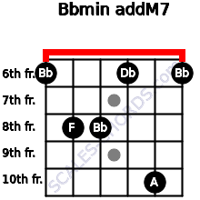 Bbmin(addM7) for guitar on frets 6, 8, 8, 6, 10, 6