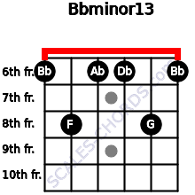 Bbminor13 for guitar on frets 6, 8, 6, 6, 8, 6