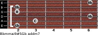 Bbm(maj9)#5/Gb add(m7) guitar chord