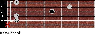 Bb#3 for guitar on frets x, 1, 1, 3, 4, 1