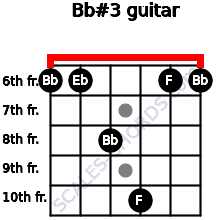 Bb#3 for guitar on frets 6, 6, 8, 10, 6, 6