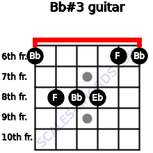 Bb#3 for guitar on frets 6, 8, 8, 8, 6, 6