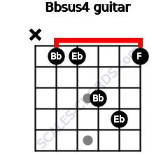 Bbsus4 for guitar on frets x, 1, 1, 3, 4, 1